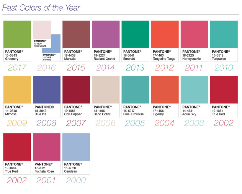 Color del año según Pantone (2000-2017)